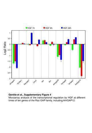 Gentile et al., Supplementary Figure 4