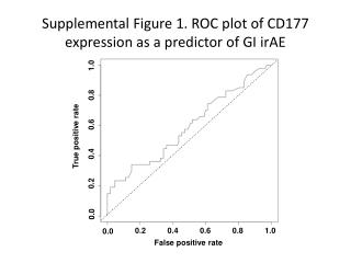 Supplemental Figure 1. ROC plot of CD177 expression as a predictor of GI irAE