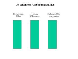 Die schulische Ausbildung am Max