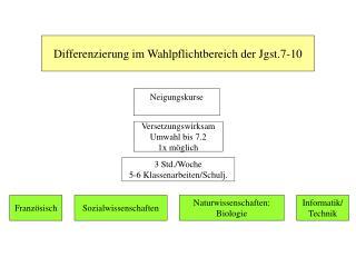 Differenzierung im Wahlpflichtbereich der Jgst.7-10