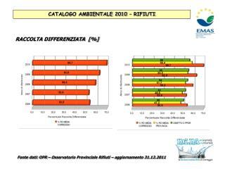 Fonte dati: OPR – Osservatorio Provinciale Rifiuti – aggiornamento 31.12.2011