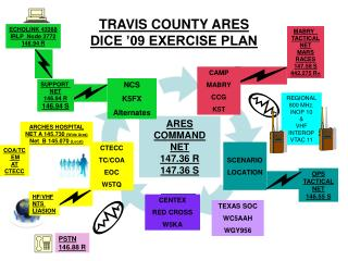 TRAVIS COUNTY ARES DICE '09 EXERCISE PLAN