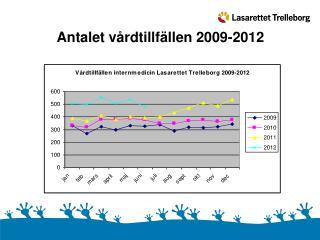 Antalet vårdtillfällen 2009-2012