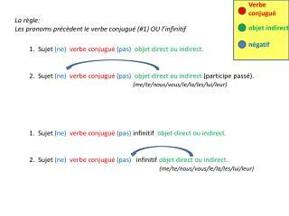 1.  Sujet  (ne) verbe conjugué  (pas)  objet direct ou indirect.