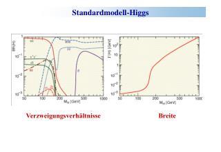 Standardmodell-Higgs