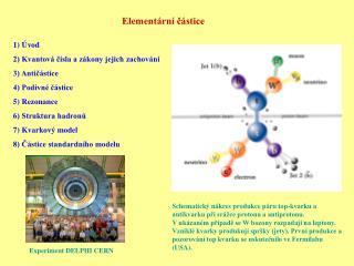 Elementární částice