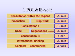 1 POL&IS-year