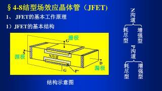 1 、  JFET 的基本工作原理 1 ) JFET 的基本结构