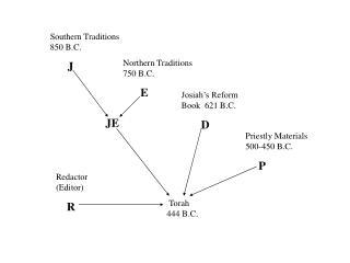 Southern Traditions 850 B.C. J