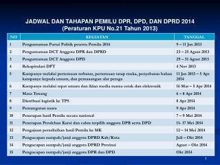 JADWAL DAN TAHAPAN PEMILU DPR, DPD, DAN DPRD 2014 (Peraturan KPU No.21 Tahun 2013)
