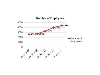 Datamatics_number of Employees