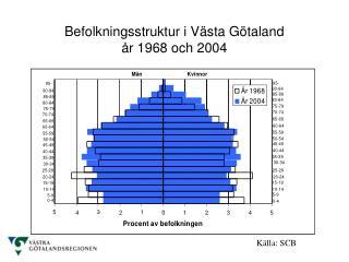 Befolkningsstruktur i Västa Götaland  år 1968 och 2004