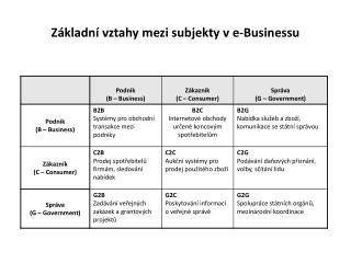 Základní vztahy mezi subjekty ve-Businessu