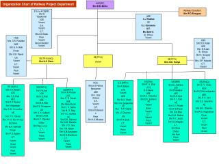 Organization Chart of Railway Project Department