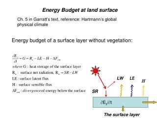 Energy Budget at land surface