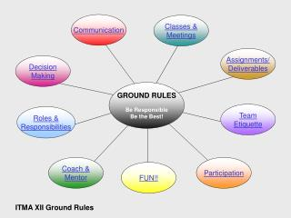GROUND RULES Be Responsible Be the Best!