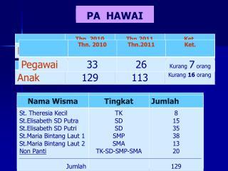 PA  HAWAI