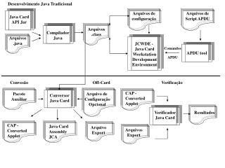 Desenvolvimento Java Tradicional