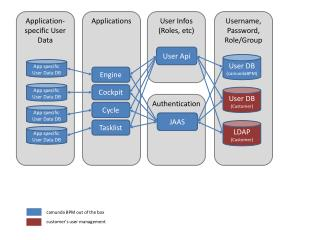 Application-specific  User Data