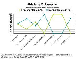 Abteilung Philosophie  Fakultät für Geschichtswissenschaft, Philosophie, Theologie