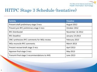 HITPC Stage 3 Schedule (tentative)