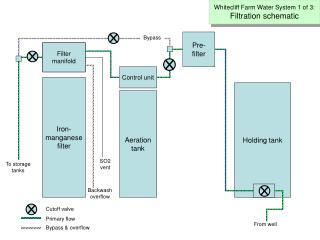 Filter manifold