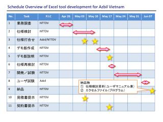Schedule Overview of Excel tool development for Azbil Vietnam