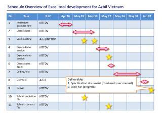 Schedule Overview of Excel tool development for Azbil Vietnam