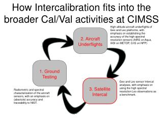 How Intercalibration fits into the broader Cal/Val activities at CIMSS