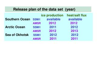 Release plan of the data set  (year)