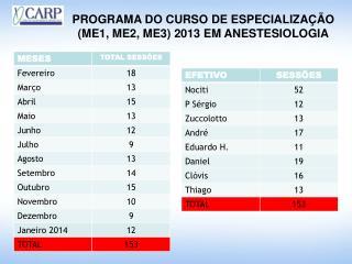 PROGRAMA DO CURSO DE ESPECIALIZAÇÃO  (ME1, ME2, ME3) 2013 EM ANESTESIOLOGIA
