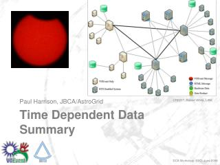 Time Dependent Data Summary