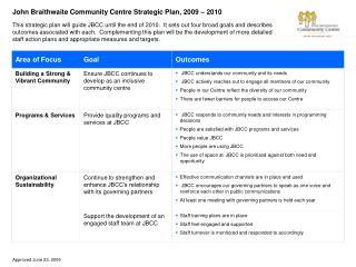 John Braithwaite Community Centre Strategic Plan, 2009 – 2010