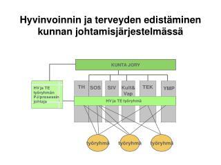 Hyvinvoinnin ja terveyden edistäminen kunnan johtamisjärjestelmässä