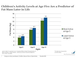 Children's Activity Levels at Age Five Are a Predictor of Fat Mass Later in Life