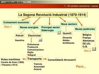 La Segona Revolució Industrial (1870-1914)