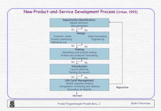 New-Product-and-Service Development Process  (Urban, 1993)