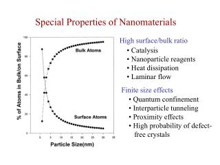Special Properties of Nanomaterials