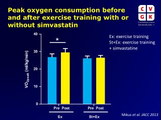 Peak oxygen consumption before  and  after exercise  training  with or  without  simvastatin
