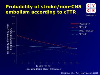 Probability of stroke/non-CNS embolism according to cTTR