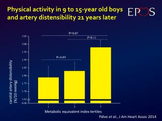 Physical activity  in  9  to  15-year old  boys and  artery  distensibility 21 years later
