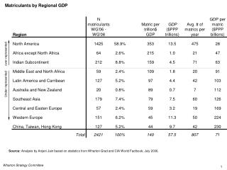 Matriculants by Regional GDP