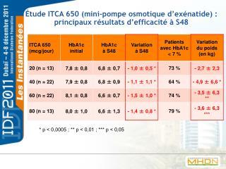 Étude ITCA 650 (mini-pompe osmotique d'exénatide): principaux résultats d'efficacité à S48