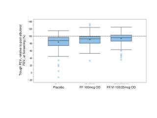 Trough FEV 1  relative to  post- albuterol FEV 1  at Screening (%)