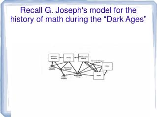 """Recall G. Joseph's model for the history of math during the """"Dark Ages"""""""
