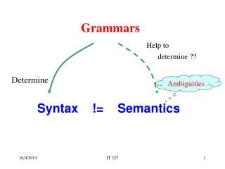 Syntax    !=    Semantics