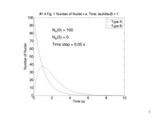N A (0) = 100 N B (0) = 0 Time step = 0.05 s