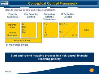 Conceptual Control Framework