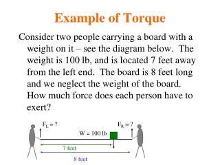Example of Torque