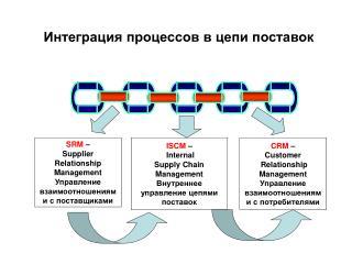 SRM  –  Supplier  Relationship  Management Управление взаимоотношениями с поставщиками